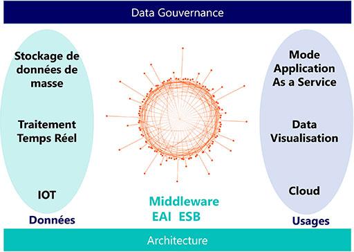 Schéma-Data-Gouvernance-Architecture
